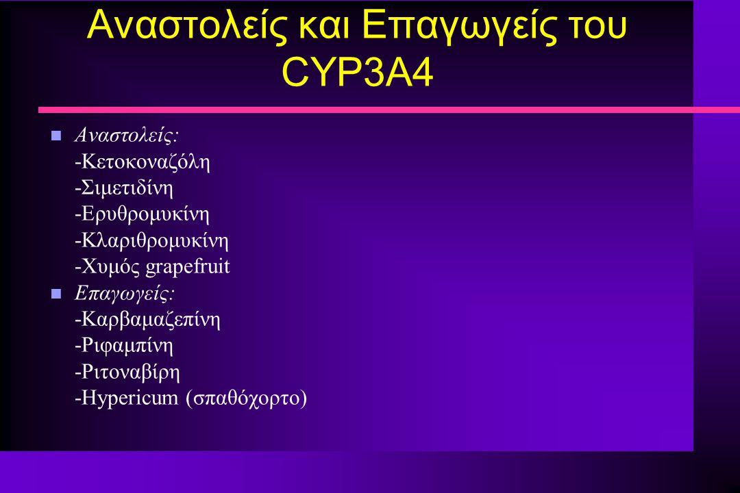 Αναστολείς και Επαγωγείς του CYP3A4 n Αναστολείς: -Κετοκοναζόλη -Σιμετιδίνη -Ερυθρομυκίνη -Κλαριθρομυκίνη -Χυμός grapefruit n Επαγωγείς: -Καρβαμαζεπίν