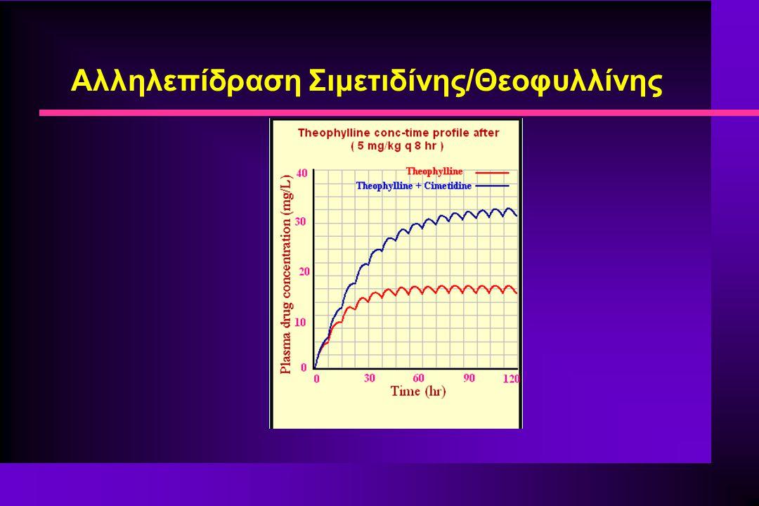 Αλληλεπίδραση Σιμετιδίνης/Θεοφυλλίνης
