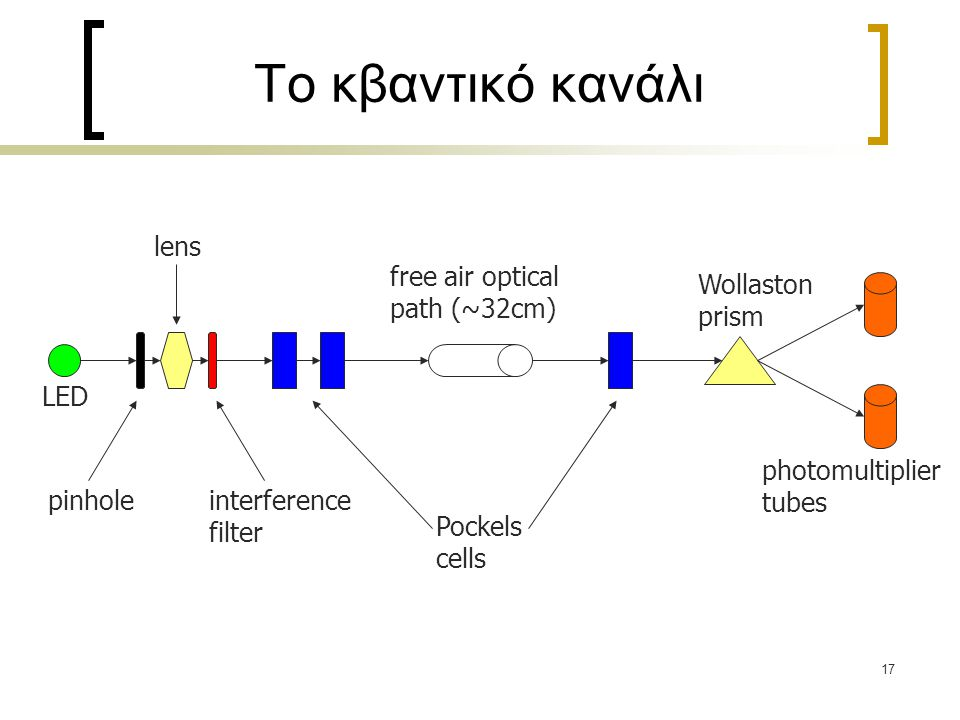 17 Το κβαντικό κανάλι Pockels cells free air optical path (~32cm) Wollaston prism photomultiplier tubes LED lens pinholeinterference filter
