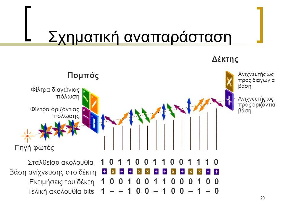 20 Σχηματική αναπαράσταση Τελική ακολουθία bits 1 – – 1 0 0 – 1 0 0 – 1 – 0 Εκτιμήσεις του δέκτη 1 0 0 1 0 0 1 1 0 0 0 1 0 0 Βάση ανίχνευσης στο δέκτη