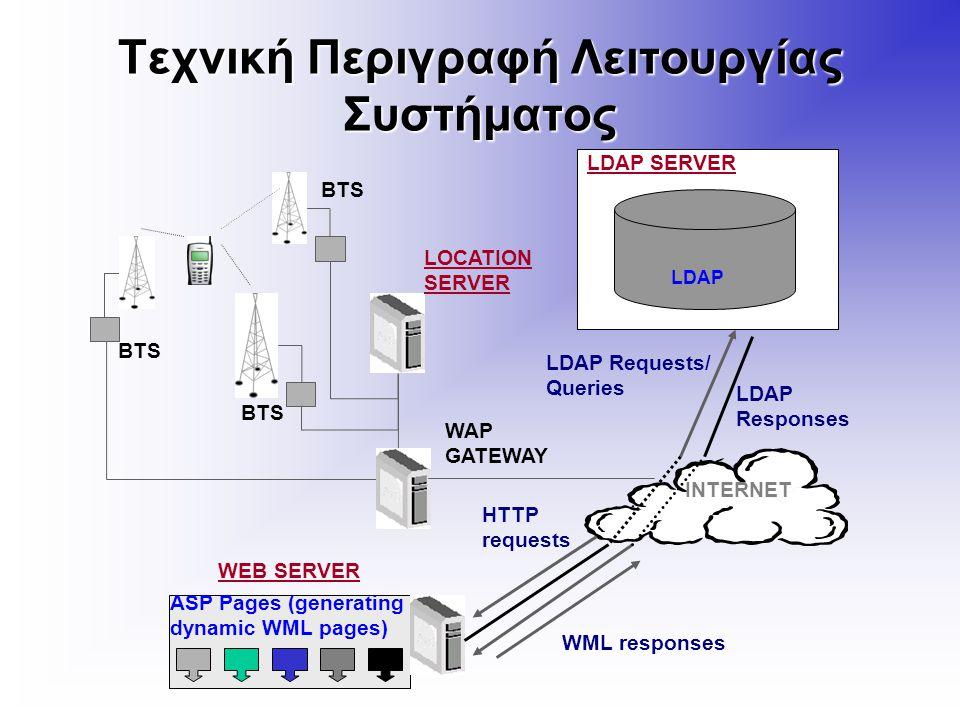 Τεχνική Περιγραφή Λειτουργίας Συστήματος LOCATION SERVER WAP GATEWAY INTERNET WEB SERVER HTTP requests WML responses BTS LDAP Requests/ Queries LDAP Responses LDAP ASP Pages (generating dynamic WML pages) LDAP SERVER