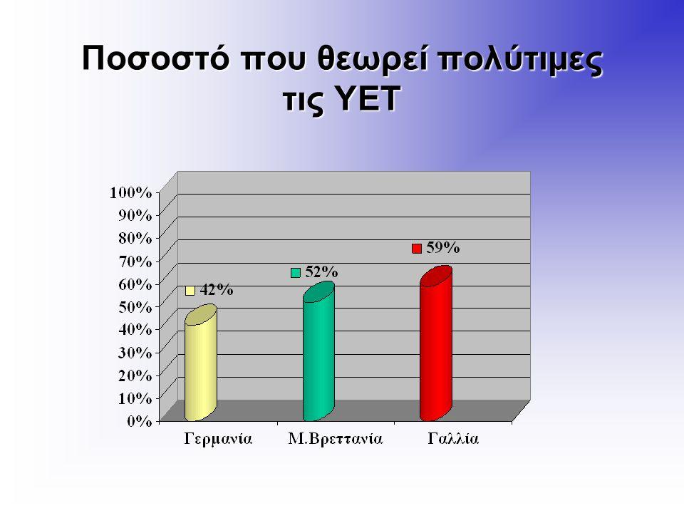 Ποσοστό που θεωρεί πολύτιμες τις ΥΕΤ