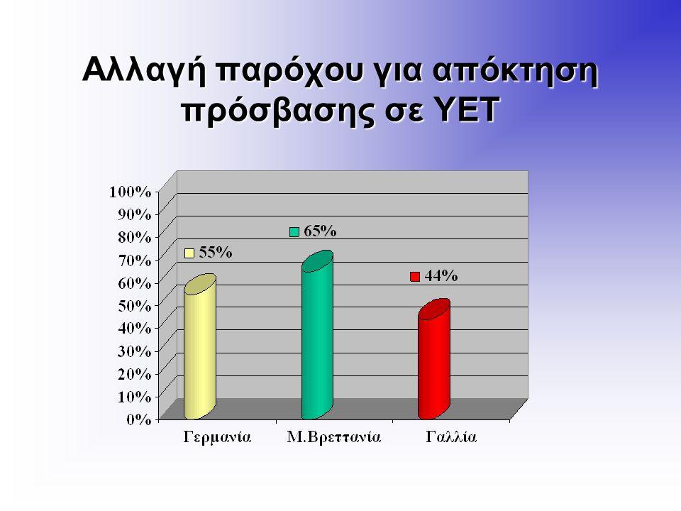 Ποσοστό που θα πλήρωνε μέχρι 30 ευρώ/μήνα για ΥΕΤ