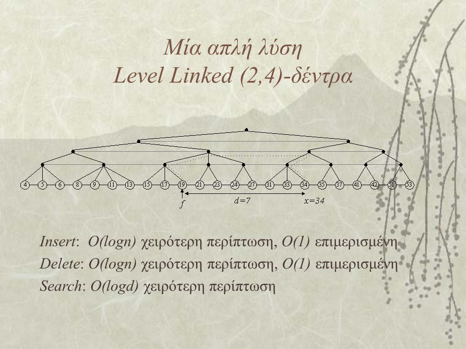 Μία απλή λύση Level Linked (2,4)-δέντρα Insert: O(logn) χειρότερη περίπτωση, O(1) επιμερισμένη Delete: O(logn) χειρότερη περίπτωση, O(1) επιμερισμένη Search: O(logd) χειρότερη περίπτωση