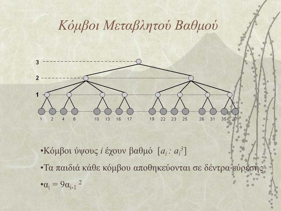 Κόμβοι Μεταβλητού Βαθμού Κόμβοι ύψους i έχουν βαθμό [a i : a i 3 ] Τα παιδιά κάθε κόμβου αποθηκεύονται σε δέντρα εύρεσης α i = 9α i-1 2