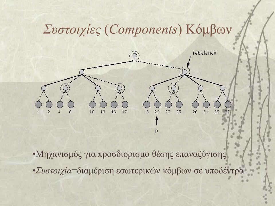 Συστοιχίες (Components) Κόμβων Μηχανισμός για προσδιορισμο θέσης επαναζύγισης Συστοιχία=διαμέριση εσωτερικών κόμβων σε υποδέντρα
