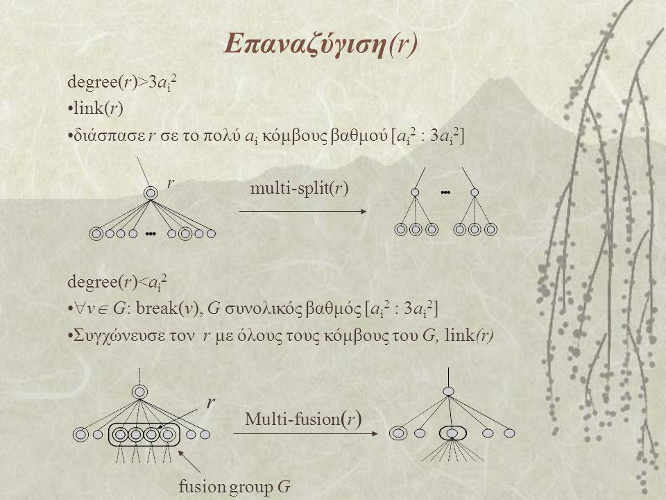 Επαναζύγιση(r) degree(r)>3a i 2 link(r) διάσπασε r σε το πολύ a i κόμβους βαθμού [a i 2 : 3a i 2 ] r multi-split(r) degree(r)<a i 2  v  G: break(v), G συνολικός βαθμός [a i 2 : 3a i 2 ] Συγχώνευσε τον r με όλους τους κόμβους του G, link(r) r fusion group G Multi-fusion ( r )