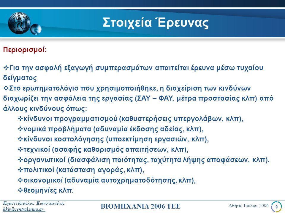 20 Κηρυττόπουλος Κωνσταντίνος kkir@central.ntua.gr Αθήνα, Ιούλιος 2006 ΒΙΟΜΗΧΑΝΙΑ 2006 ΤΕΕ Συμπεράσματα Με αφορμή το συνέδριο του ΤΕΕ, η ερευνητική ομάδα θα έρθει σε επαφή με τις ελληνικές κατασκευαστικές επιχειρήσεις και θα προσπαθήσει να οργανώσει μια συμπερασματική έρευνα σχετικά με τη διαχείριση των κινδύνων.