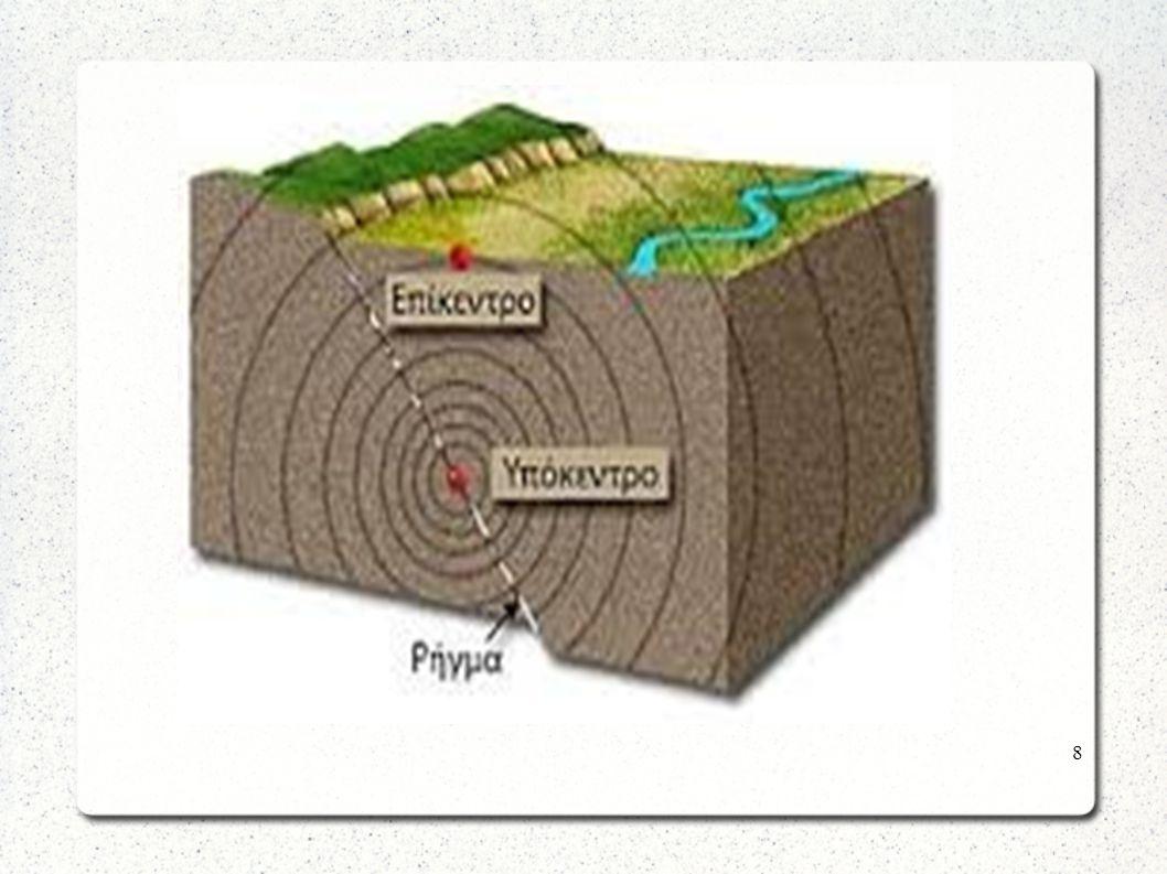 Είδη Σεισμών Εγκατακρημσιγενείς Ηφαιστειογενείς Τεκτονικοί 9