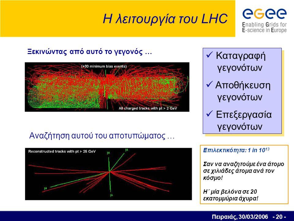 Πειραιάς, 30/03/2006 - 21 - CMS ATLAS LHCb ~15 PetaBytes / year ~10 10 events / year ~10 3 batch and interactive users ~ 20.000.000 CD / year Concorde (15 Km) Balloon (30 Km) CD stack with 1 year LHC data.