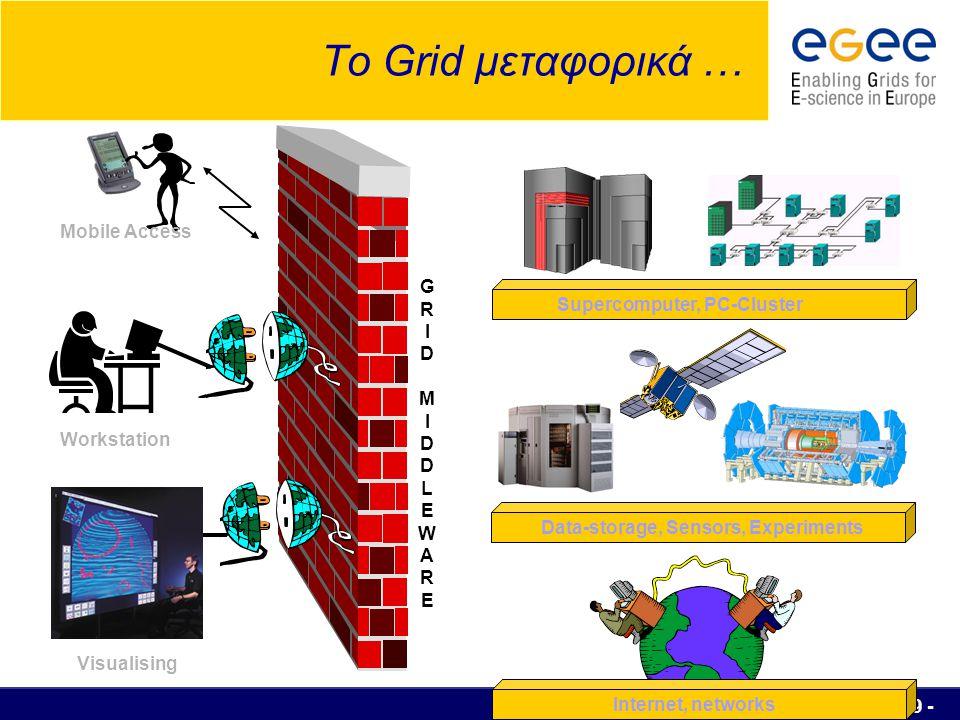 Πειραιάς, 30/03/2006 - 60 - Μεσισμικό (Middleware) Βελτιστοποιεί τη χρήση των γεωγραφικά κατανεμημένων πόρων Εξασφαλίζει αποτελεσματική πρόσβαση σε επιστημονικά δεδομένα Είναι υπεύθυνο για την ταυτοποίηση των χρηστών όταν υποβάλλουν μία εργασία σε ένα site Βρίσκει το κατάλληλο μέρος για να εκτελεστεί μία εργασία Υπεύθυνο για εκτέλεση των εργασιών Καταγράφει την πορεία εκτέλεσης μίας εργασίας Επανακάμπτει από προβλήματα  Ενημερώνει το χρήστη όταν μία εργασία εκτελεστεί και επιστρέφει το αποτέλεσμα