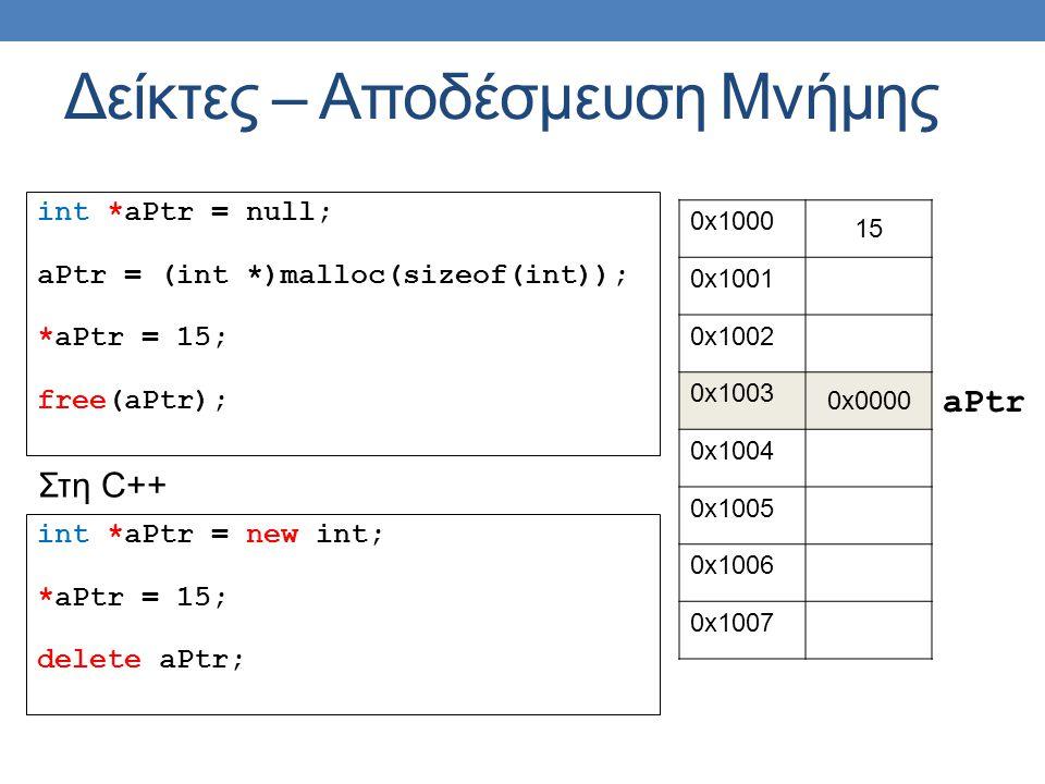 int *aPtr = null; aPtr = (int *)malloc(sizeof(int)); *aPtr = 15; free(aPtr); Δείκτες – Αποδέσμευση Μνήμης 0x1000 15 0x1001 0x1002 0x1003 0x0000 0x1004 0x1005 0x1006 0x1007 aPtr int *aPtr = new int; *aPtr = 15; delete aPtr; Στη C++