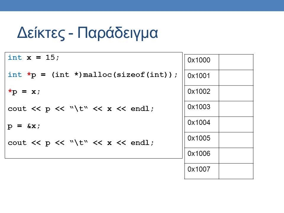 int x = 15; int *p = (int *)malloc(sizeof(int)); *p = x; cout << p << \t << x << endl; p = &x; cout << p << \t << x << endl; Δείκτες - Παράδειγμα 0x1000 0x1001 0x1002 0x1003 0x1004 0x1005 0x1006 0x1007