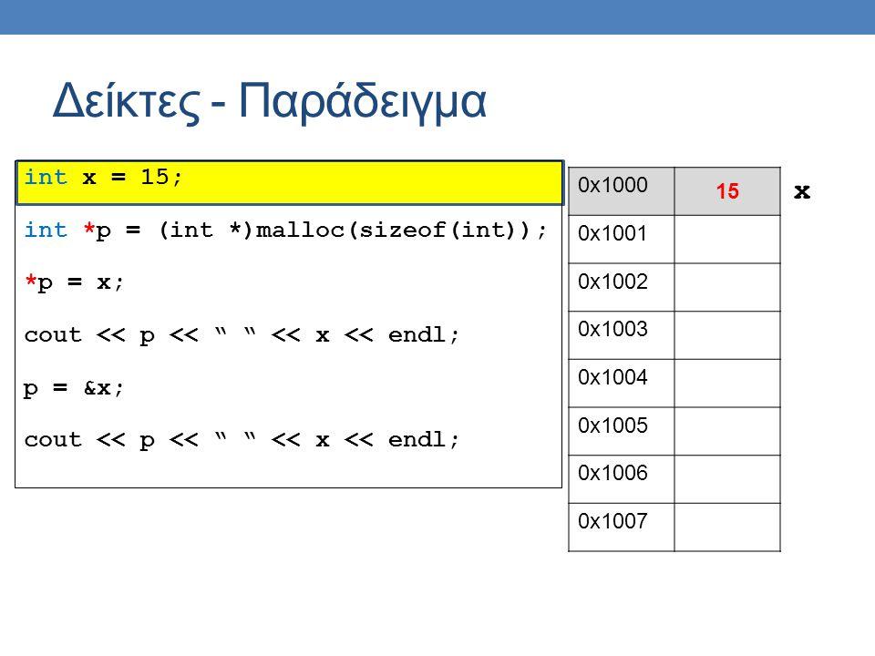 int x = 15; int *p = (int *)malloc(sizeof(int)); *p = x; cout << p << << x << endl; p = &x; cout << p << << x << endl; Δείκτες - Παράδειγμα 0x1000 15 0x1001 0x1002 0x1003 0x1004 0x1005 0x1006 0x1007 x