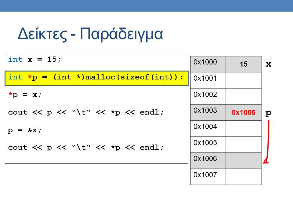int x = 15; int *p = (int *)malloc(sizeof(int)); *p = x; cout << p << \t << *p << endl; p = &x; cout << p << \t << *p << endl; Δείκτες - Παράδειγμα 0x1000 15 0x1001 0x1002 0x1003 0x1006 0x1004 0x1005 0x1006 0x1007 p x