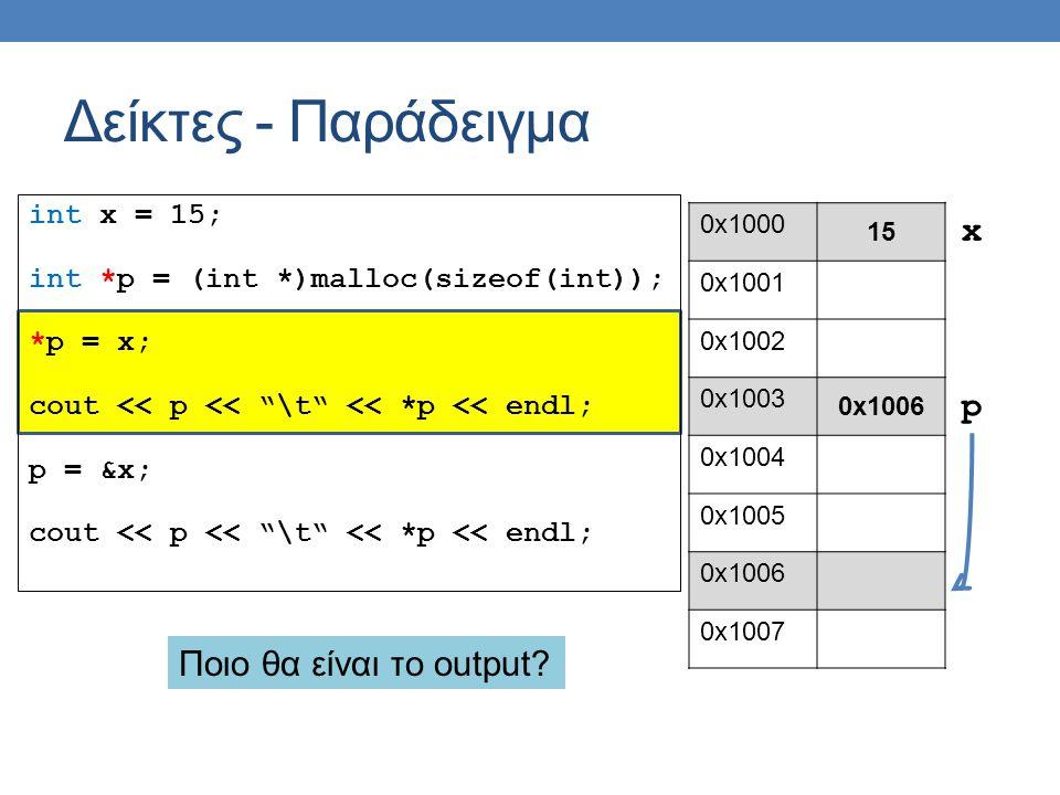 int x = 15; int *p = (int *)malloc(sizeof(int)); *p = x; cout << p << \t << *p << endl; p = &x; cout << p << \t << *p << endl; Δείκτες - Παράδειγμα 0x1000 15 0x1001 0x1002 0x1003 0x1006 0x1004 0x1005 0x1006 0x1007 p x Ποιο θα είναι το output