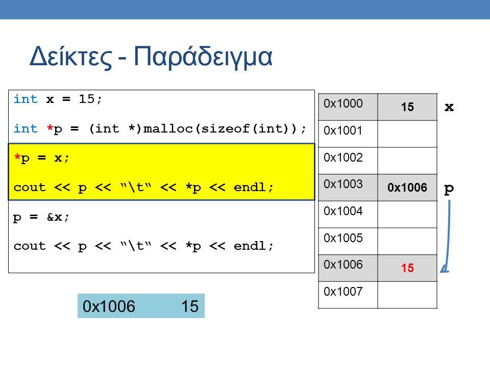 int x = 15; int *p = (int *)malloc(sizeof(int)); *p = x; cout << p << \t << *p << endl; p = &x; cout << p << \t << *p << endl; Δείκτες - Παράδειγμα 0x1000 15 0x1001 0x1002 0x1003 0x1006 0x1004 0x1005 0x1006 15 0x1007 p x 0x100615