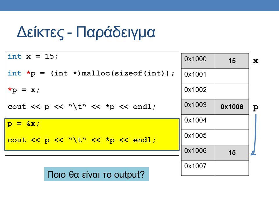 int x = 15; int *p = (int *)malloc(sizeof(int)); *p = x; cout << p << \t << *p << endl; p = &x; cout << p << \t << *p << endl; Δείκτες - Παράδειγμα 0x1000 15 0x1001 0x1002 0x1003 0x1006 0x1004 0x1005 0x1006 15 0x1007 p x Ποιο θα είναι το output