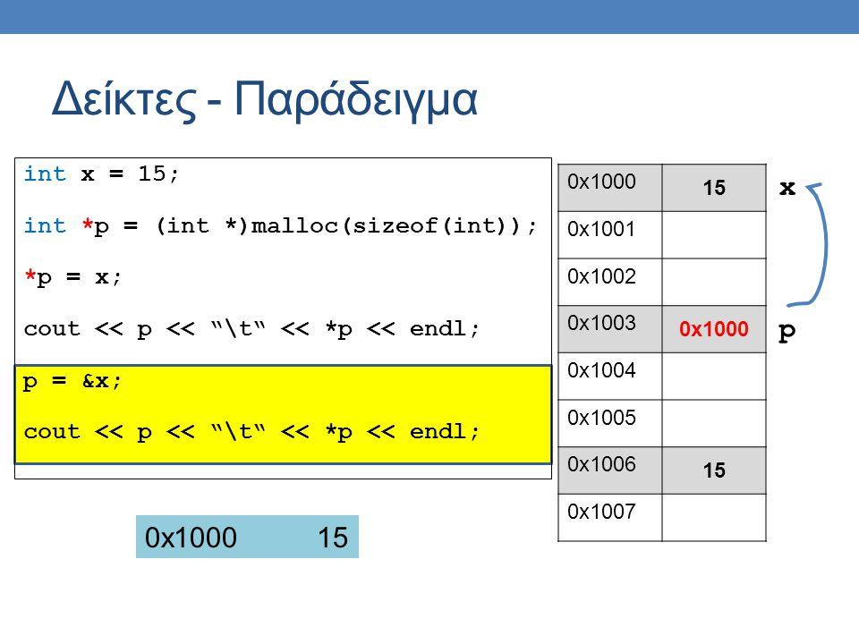 int x = 15; int *p = (int *)malloc(sizeof(int)); *p = x; cout << p << \t << *p << endl; p = &x; cout << p << \t << *p << endl; Δείκτες - Παράδειγμα 0x1000 15 0x1001 0x1002 0x1003 0x1000 0x1004 0x1005 0x1006 15 0x1007 p x 0x100015