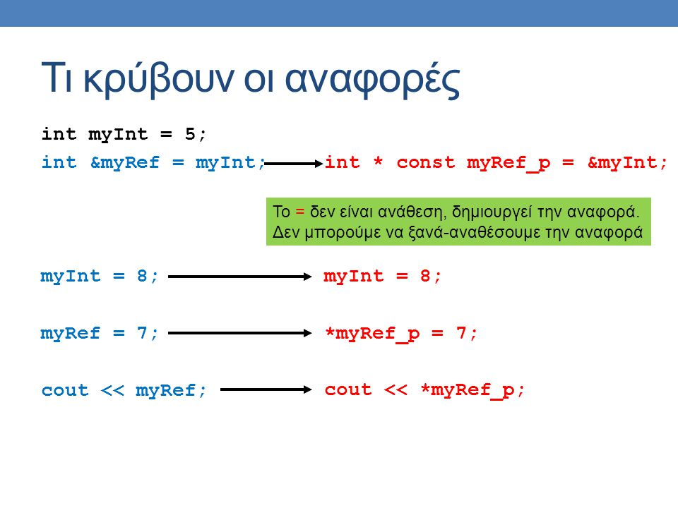 Τι κρύβουν οι αναφορές int myInt = 5; int &myRef = myInt; myInt = 8; myRef = 7; cout << myRef; int * const myRef_p = &myInt; myInt = 8; *myRef_p = 7; cout << *myRef_p; Το = δεν είναι ανάθεση, δημιουργεί την αναφορά.