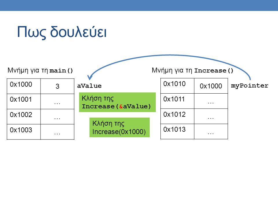 Πως δουλεύει 0x1000 3 0x1001 … 0x1002 … 0x1003 … aValue Μνήμη για τη main() 0x1010 0x1000 0x1011 … 0x1012 … 0x1013 … myPointer Μνήμη για τη Increase() Κλήση της Increase(0x1000) Κλήση της Increase(&aValue)