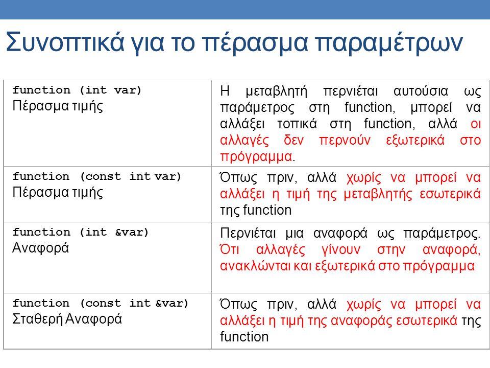 Συνοπτικά για το πέρασμα παραμέτρων function (int var) Πέρασμα τιμής Η μεταβλητή περνιέται αυτούσια ως παράμετρος στη function, μπορεί να αλλάξει τοπικά στη function, αλλά οι αλλαγές δεν περνούν εξωτερικά στο πρόγραμμα.