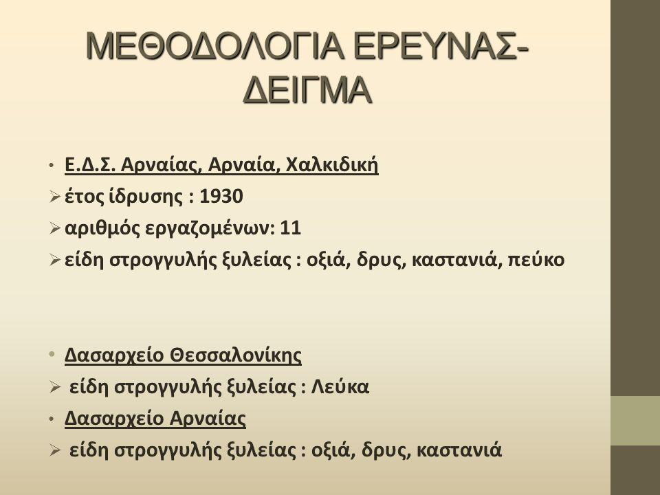 ΜΕΘΟΔΟΛΟΓΙΑ ΕΡΕΥΝΑΣ- ΔΕΙΓΜΑ Ε.Δ.Σ. Αρναίας, Αρναία, Χαλκιδική  έτος ίδρυσης : 1930  αριθμός εργαζομένων: 11  είδη στρογγυλής ξυλείας : οξιά, δρυς,