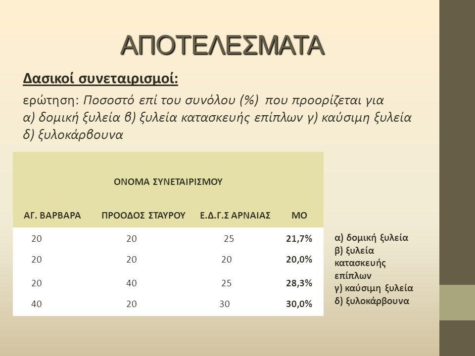 ΑΠΟΤΕΛΕΣΜΑΤΑ Δασικοί συνεταιρισμοί: ερώτηση: Ποσοστό επί του συνόλου (%) που προορίζεται για α) δομική ξυλεία β) ξυλεία κατασκευής επίπλων γ) καύσιμη