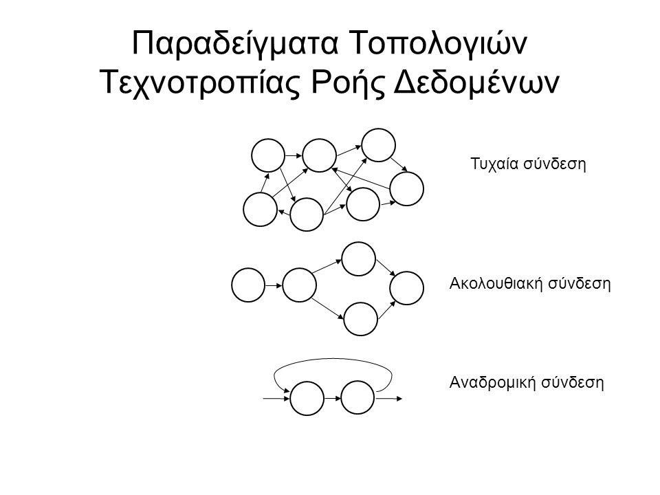 Παραδείγματα Τοπολογιών Τεχνοτροπίας Ροής Δεδομένων Τυχαία σύνδεση Ακολουθιακή σύνδεση Αναδρομική σύνδεση
