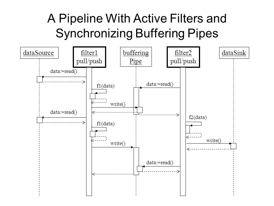 A Pipeline With Active Filters and Synchronizing Buffering Pipes dataSource filter1 pull/push dataSink write() f2(data) buffering Pipe filter2 pull/push data:=read() f1(data) data:=read() write() data:=read() write()