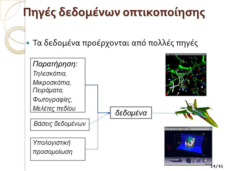 Πηγές δεδομένων οπτικοποίησης Τα δεδομένα προέρχονται από πολλές πηγές Υπολογιστική προσομοίωση Παρατήρηση: Τηλεσκόπια, Μικροσκόπια, Πειράματα, Φωτογρ