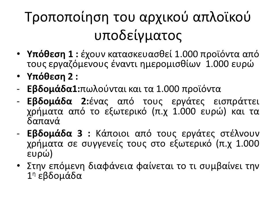 Τροποποίηση του αρχικού απλοϊκού υποδείγματος Υπόθεση 1 : έχουν κατασκευασθεί 1.000 προϊόντα από τους εργαζόμενους έναντι ημερομισθίων 1.000 ευρώ Υπόθ
