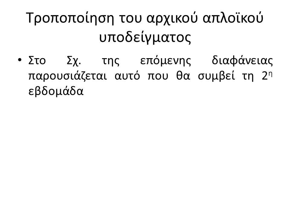 Τροποποίηση του αρχικού απλοϊκού υποδείγματος Στο Σχ. της επόμενης διαφάνειας παρουσιάζεται αυτό που θα συμβεί τη 2 η εβδομάδα