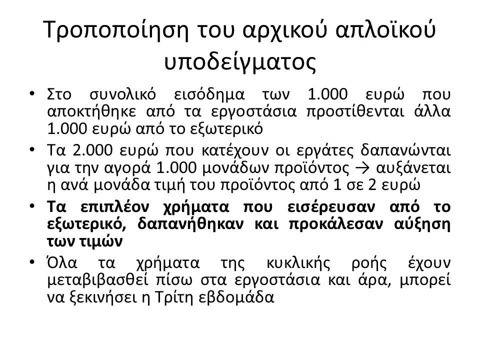 Τροποποίηση του αρχικού απλοϊκού υποδείγματος Στο συνολικό εισόδημα των 1.000 ευρώ που αποκτήθηκε από τα εργοστάσια προστίθενται άλλα 1.000 ευρώ από τ