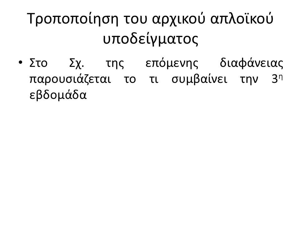 Τροποποίηση του αρχικού απλοϊκού υποδείγματος Στο Σχ. της επόμενης διαφάνειας παρουσιάζεται το τι συμβαίνει την 3 η εβδομάδα