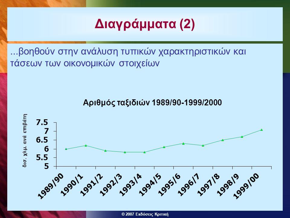 © 2007 Εκδόσεις Κριτική...βοηθούν στην ανάλυση τυπικών χαρακτηριστικών και τάσεων των οικονομικών στοιχείων Διαγράμματα (2) Αριθμός ταξιδιών 1989/90-1999/2000 5 5.5 6 6.5 7 7.5 1989/90 1990/11991/21992/31993/41994/51995/61996/71997/81998/9 1999/00 δισ.