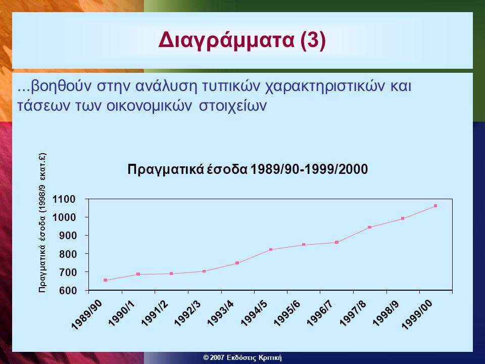 © 2007 Εκδόσεις Κριτική...βοηθούν στην ανάλυση τυπικών χαρακτηριστικών και τάσεων των οικονομικών στοιχείων Διαγράμματα (3) Πραγματικά έσοδα 1989/90-1999/2000 600 700 800 900 1000 1100 1989/90 1990/11991/21992/31993/41994/51995/61996/71997/81998/9 1999/00 Πραγματικά έσοδα (1998/9 εκατ.£)