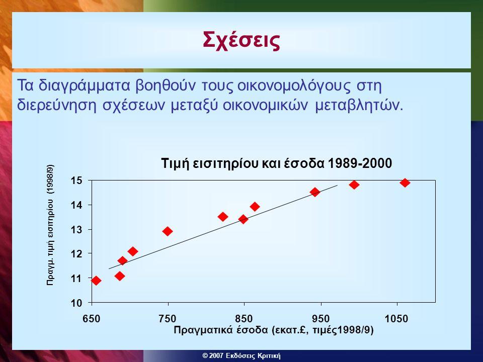 © 2007 Εκδόσεις Κριτική Τα διαγράμματα βοηθούν τους οικονομολόγους στη διερεύνηση σχέσεων μεταξύ οικονομικών μεταβλητών.