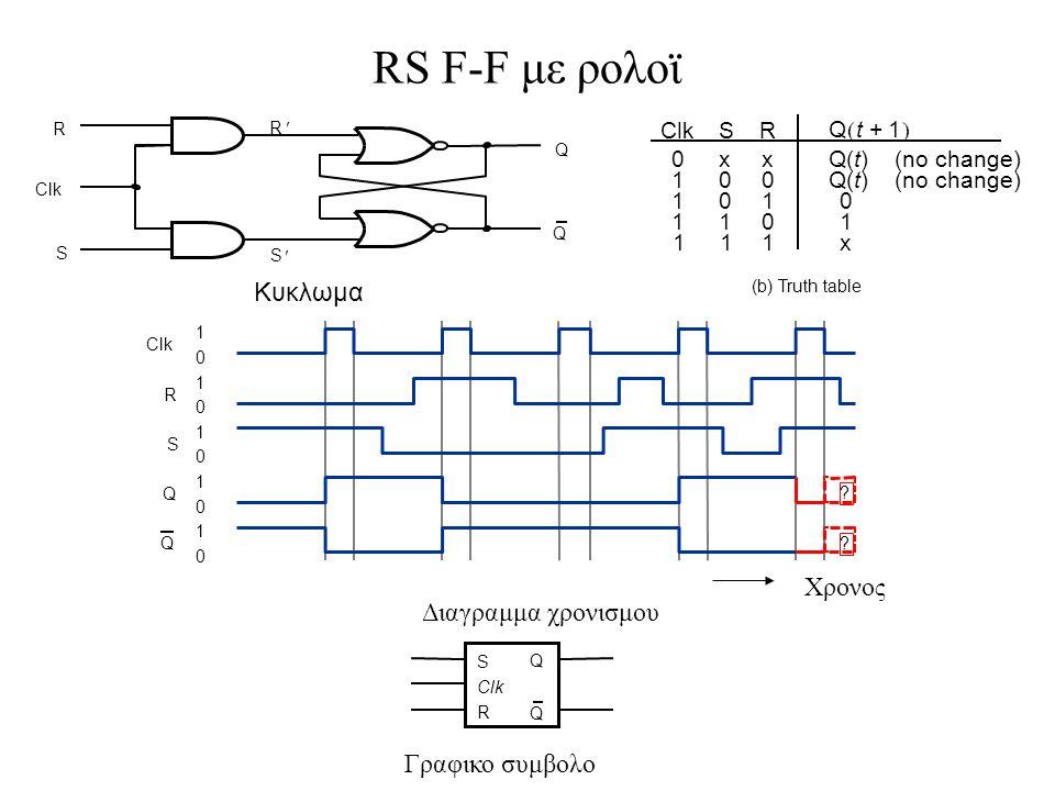 Κυκλωμα Q Q R S R S R Clk Q Q S 1 0 1 0 1 0 1 0 1 0 Xρονος Διαγραμμα χρονισμου Clk ? ? SR xx 00 01 10 Q(t) (no change) 0 1 Clk 0 1 1 1 111 Qt1+  Q(t