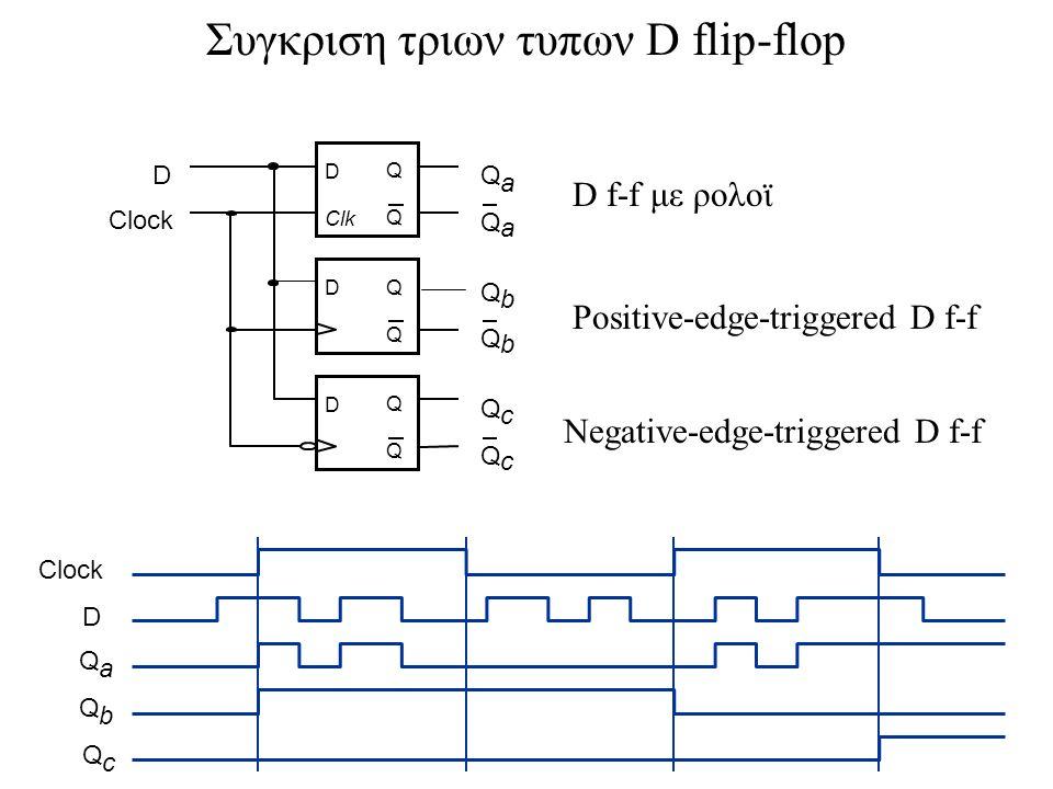 D Clock Q a Q b D Q Q D Q Q D Q Q D Q a Q b Q c Q c Q b Q a Clk Q c Συγκριση τριων τυπων D flip-flop D f-f με ρολοϊ Positive-edge-triggered D f-f Nega