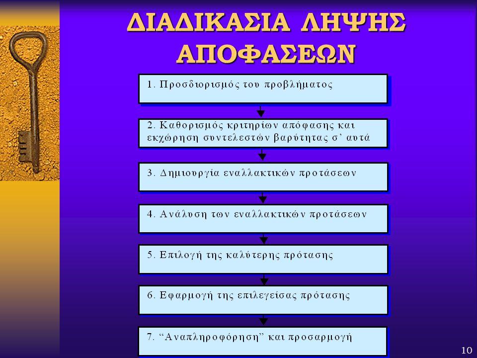 Βαγής Σαμαθρακής10 ΔΙΑΔΙΚΑΣΙΑ ΛΗΨΗΣ ΑΠΟΦΑΣΕΩΝ