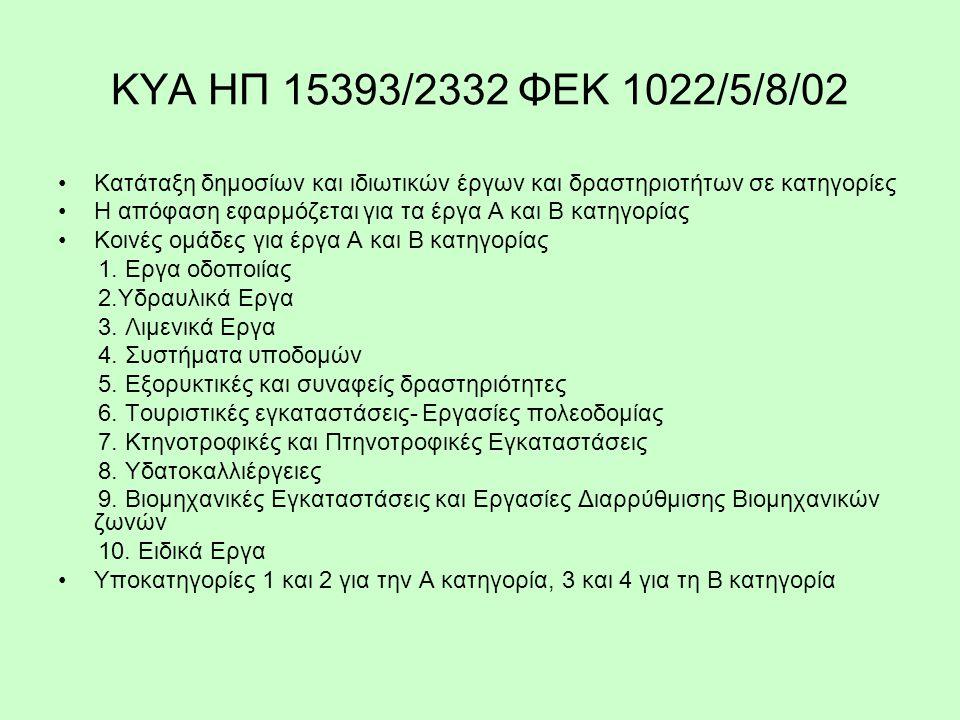 ΚΥΑ ΗΠ 11014/703/Φ104 Διαδικασία ΠΠΕΑ, για Α κατηγορία και 1 υποκατηγορία.