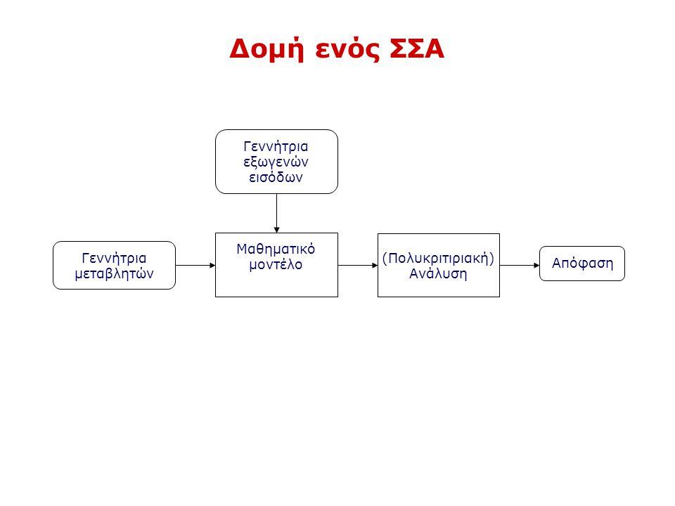 Δομή ενός ΣΣΑ Γεννήτρια μεταβλητών Μαθηματικό μοντέλο (Πολυκριτιριακή) Ανάλυση Γεννήτρια εξωγενών εισόδων Απόφαση