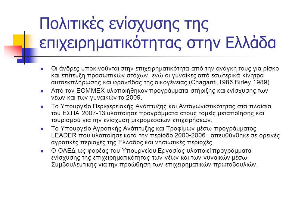Πολιτικές ενίσχυσης της επιχειρηματικότητας στην Ελλάδα Οι άνδρες υποκινούνται στην επιχειρηματικότητα από την ανάγκη τους για ρίσκο και επίτευξη προσ