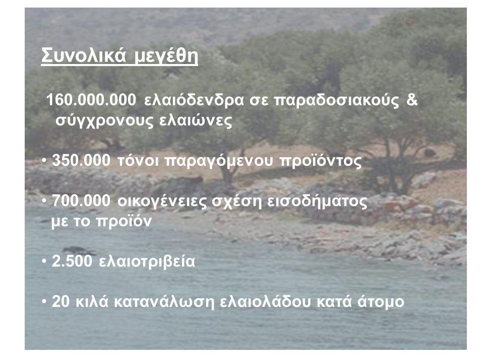 Συνολικά μεγέθη 160.000.000 ελαιόδενδρα σε παραδοσιακούς & σύγχρονους ελαιώνες 350.000 τόνοι παραγόμενου προϊόντος 700.000 οικογένειες σχέση εισοδήματος με το προϊόν 2.500 ελαιοτριβεία 20 κιλά κατανάλωση ελαιολάδου κατά άτομο