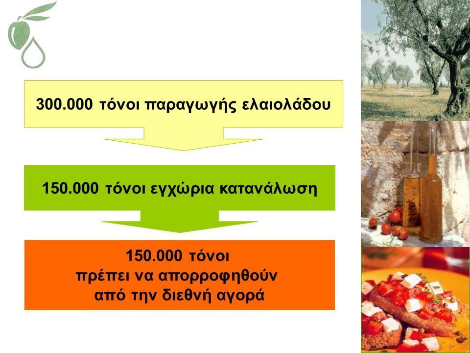 300.000 τόνοι παραγωγής ελαιολάδου 150.000 τόνοι εγχώρια κατανάλωση 150.000 τόνοι πρέπει να απορροφηθούν από την διεθνή αγορά