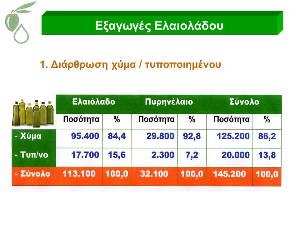 Εξαγωγές Ελαιολάδου 1. Διάρθρωση χύμα / τυποποιημένου