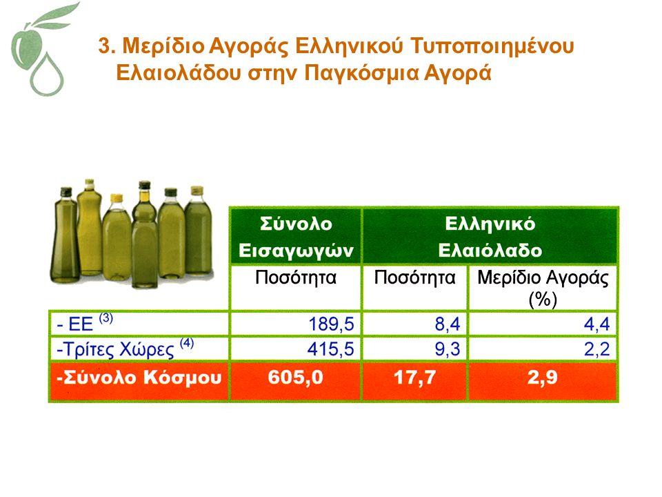 3. Μερίδιο Αγοράς Ελληνικού Τυποποιημένου Ελαιολάδου στην Παγκόσμια Αγορά
