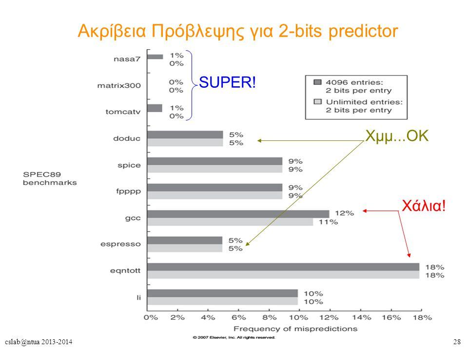 28cslab@ntua 2013-2014 Ακρίβεια Πρόβλεψης για 2-bits predictor SUPER! Χμμ...ΟΚ Χάλια!