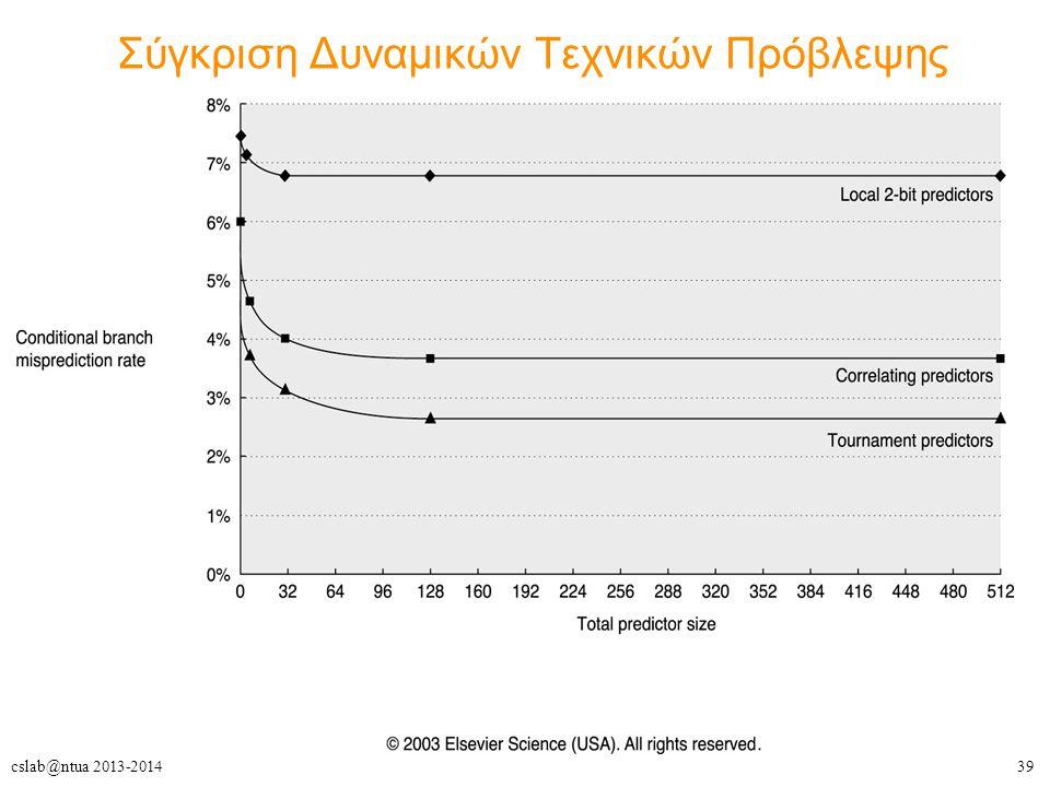39cslab@ntua 2013-2014 Σύγκριση Δυναμικών Τεχνικών Πρόβλεψης